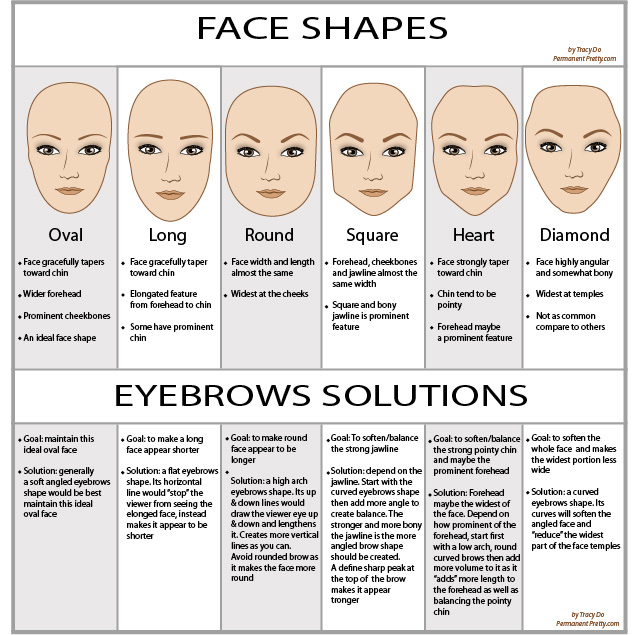 Eyebrows Shapes According to the Face Form - AllDayChic