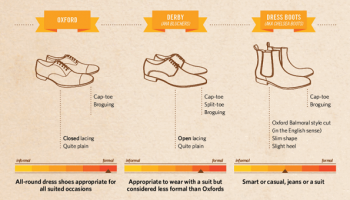 Guide-to-Shoes