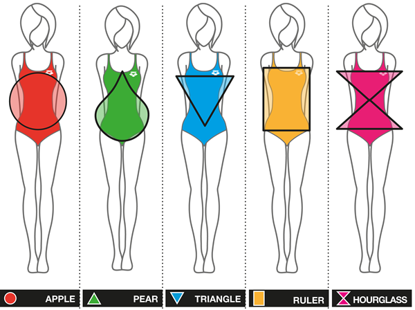 Body-Shapes